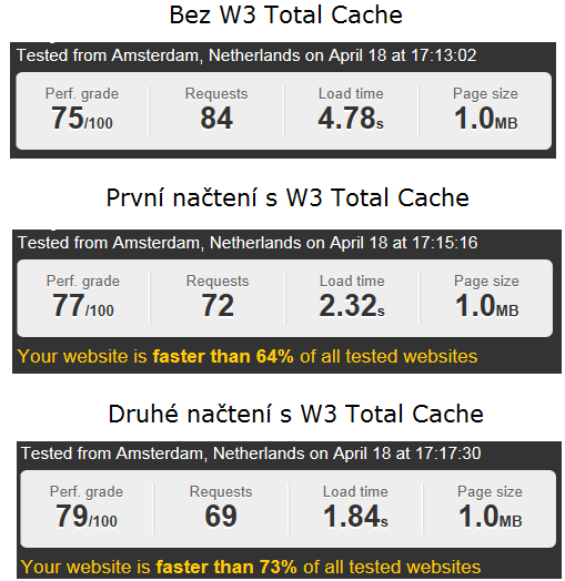 W3-total-cache-efektivita