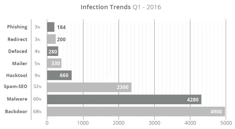 Největší nárůst za poslední rok zaznamenal klasický malware. Oproti roku 2015 se zvýšil o 11 %.