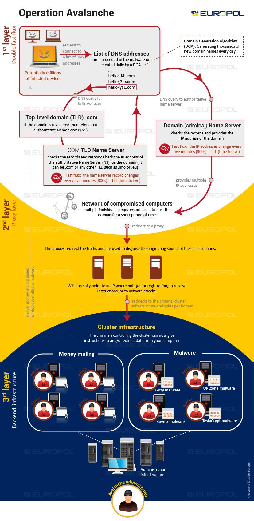 botnet-avalanche-atruktura-europol